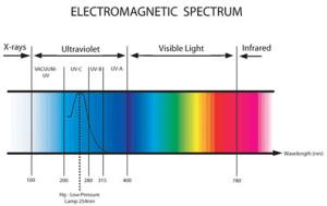 spectru electromagnetic - radiatie UV - UV-C - G.L.A -DEZINFECTIE