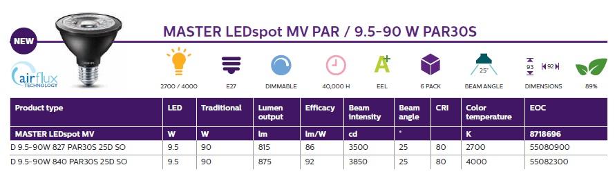 Ledspot Philips, Noile spoturi LED pHILIPS,Philips lansează noile surse LED