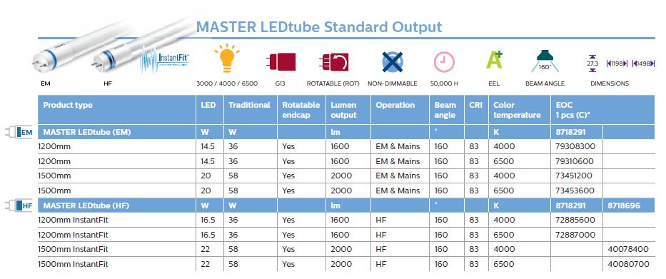 Tuburi cu LED NOI, Philips MasterLED tube output,Philips lansează noile surse LED