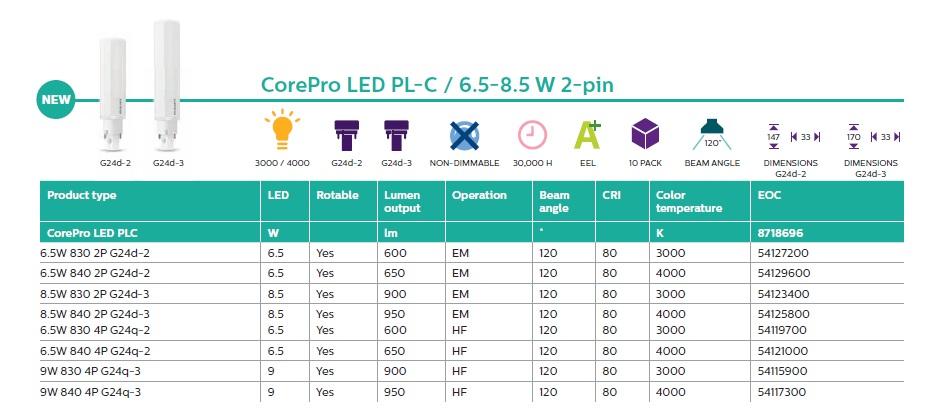 PL-C LED PHILIPS, PL-C 2P LED, PL-C 4P LED,Philips lansează noile surse LED