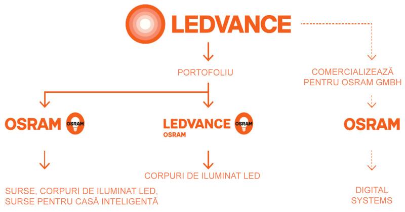brand Ledvance Osram LED